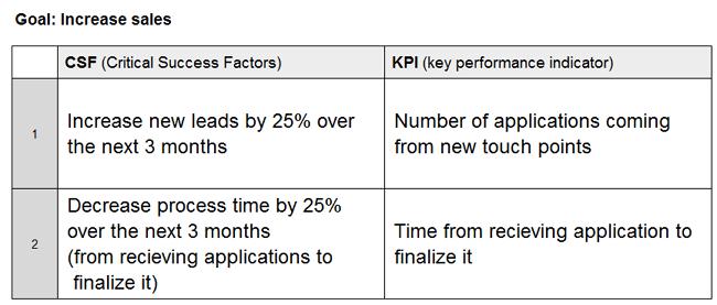 CSF and KPI